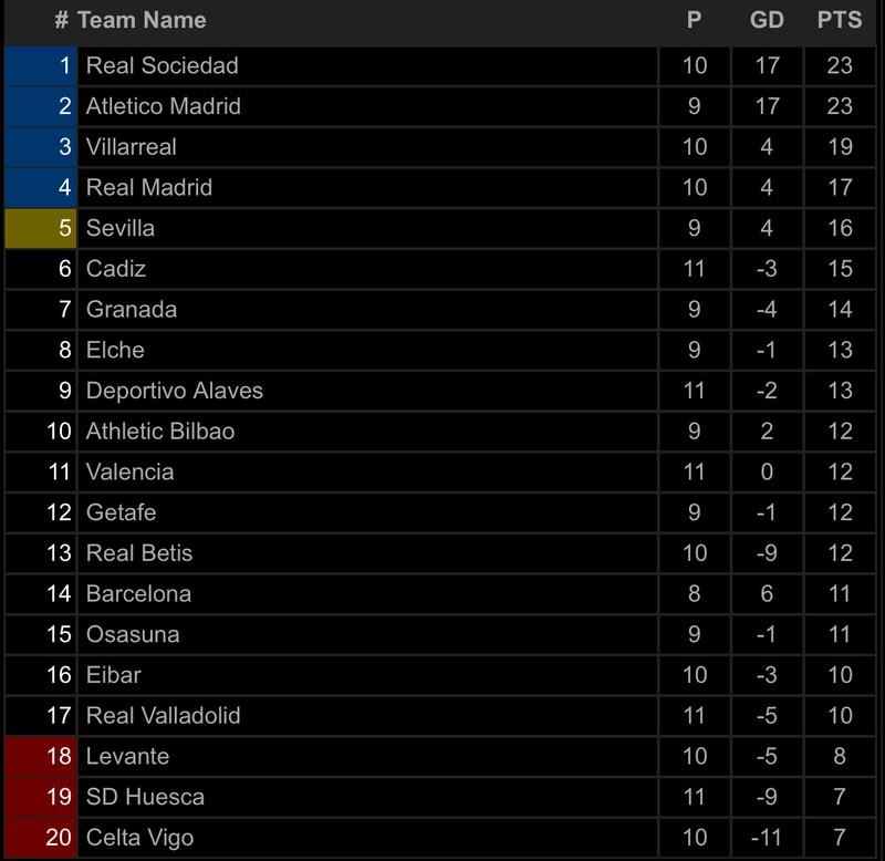 Hàng thủ cẩu thả, Real Madrid thua sốc trên sân nhà - ảnh 7