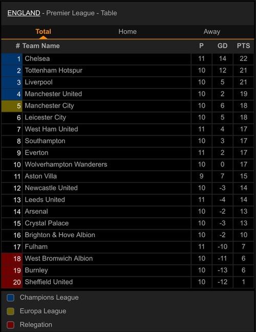 Ngược dòng đánh bại tân binh, Chelsea chiếm ngôi đầu bảng - ảnh 5