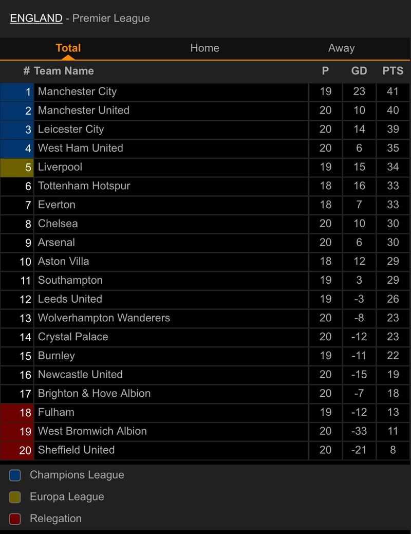 Chelsea chia điểm trước Wolves, MU thua sốc đội bét bảng - ảnh 8