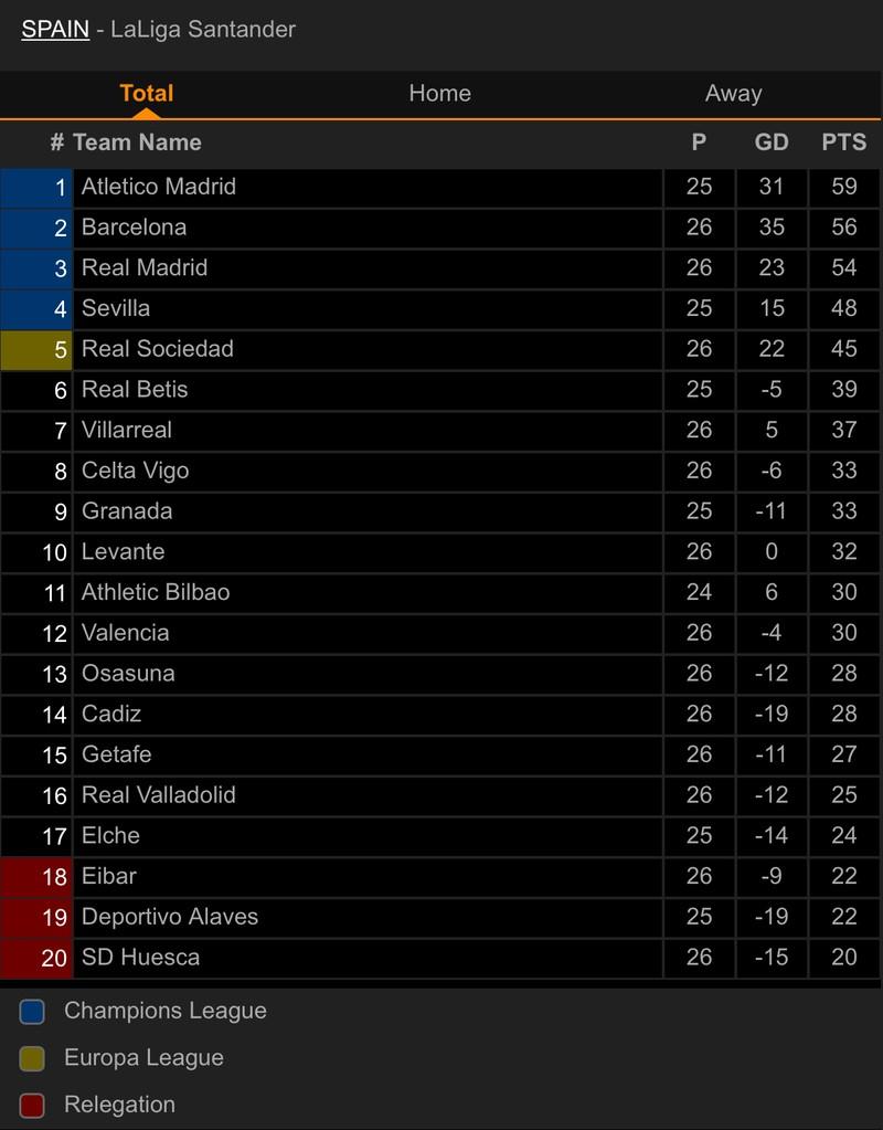 Derby Madrid chia điểm, cuộc đua vô địch La Liga hấp dẫn - ảnh 5
