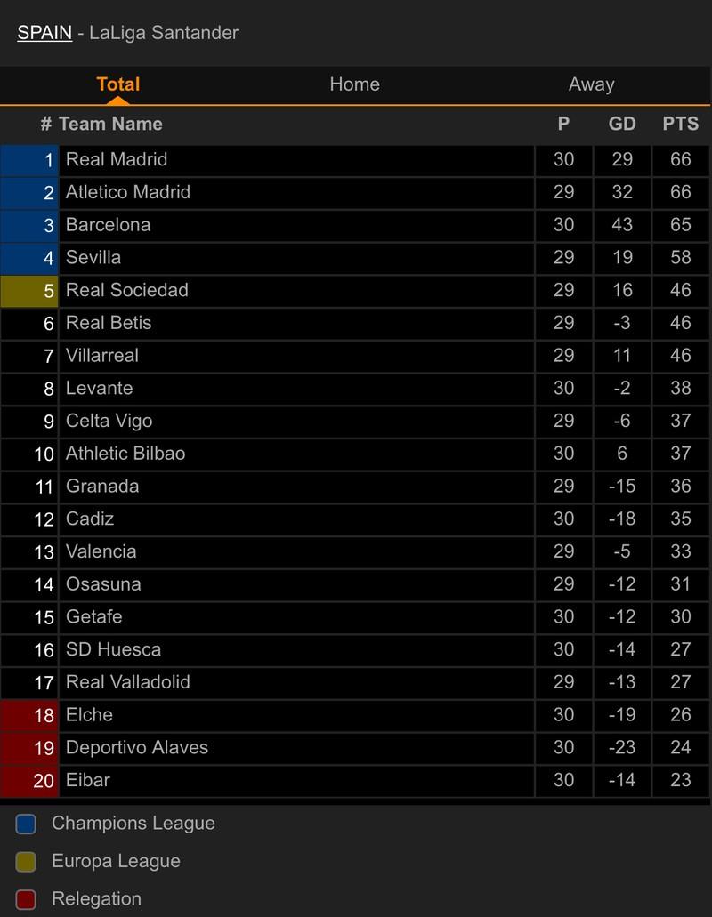 Thắng kịch tính trận siêu kinh điển, Real Madrid lên đầu bảng - ảnh 7