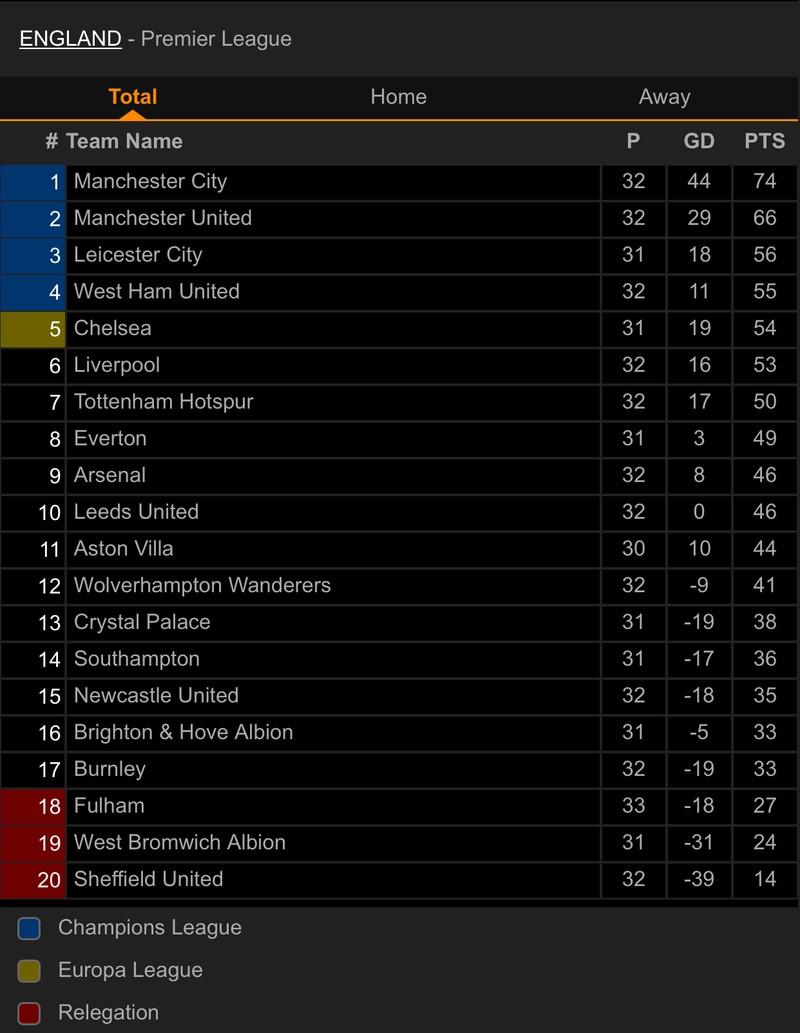 Chia điểm cuối trận, Liverpool hụt hơi đua Top 4 - ảnh 4