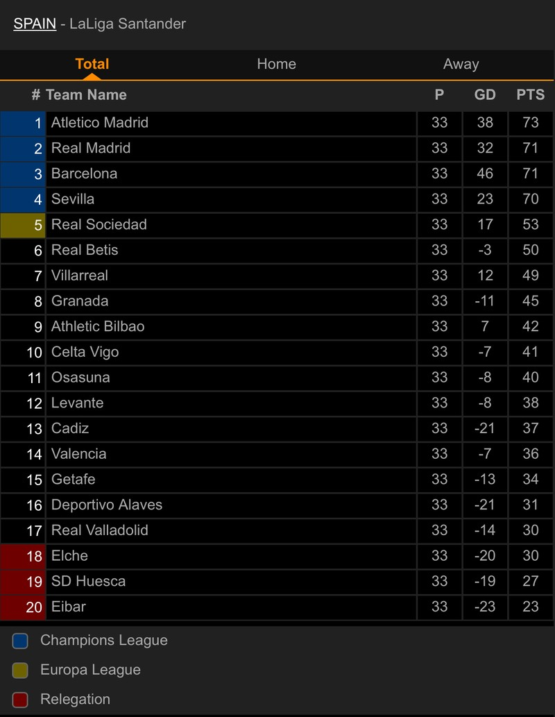 Thua sốc Granada, Barcelona mất cơ hội lên ngôi đầu La Liga - ảnh 4