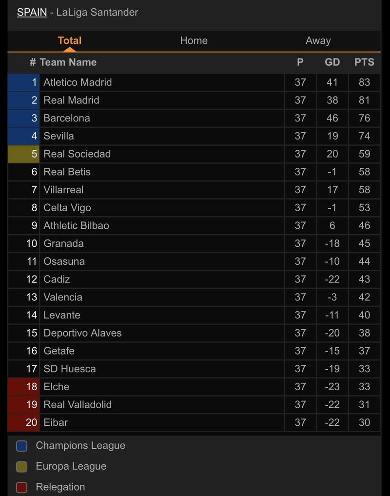 Barca thua sốc, thành Madrid định đoạt ngôi vương La Liga - ảnh 5