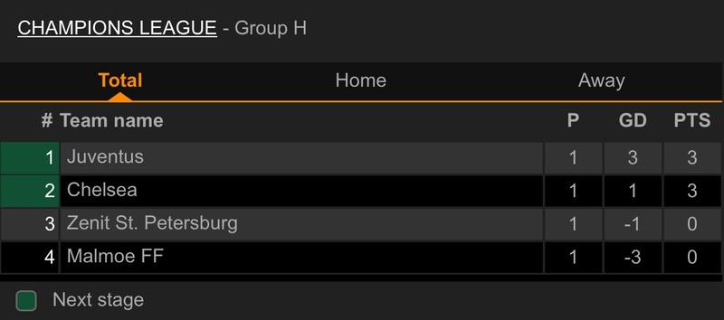 Juventus ghi 3 bàn trong hiệp một, Lukaku giúp Chelsea giành chiến thắng - ảnh 5