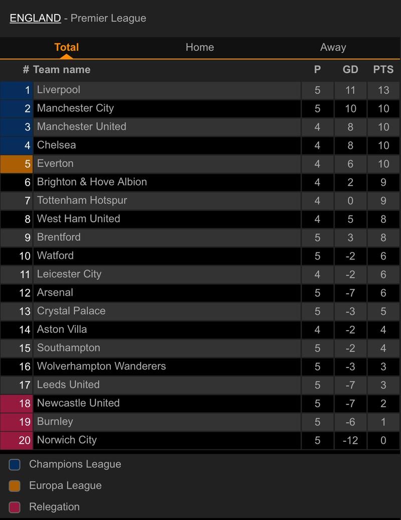 Liverpool lên đầu bảng, Arsenal thắng trận thứ hai nhờ siêu phẩm đá phạt - ảnh 7