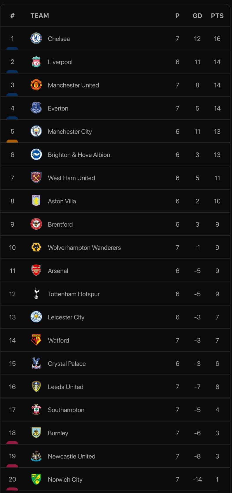 Hai lần bị từ chối bàn thắng, Chelsea thắng kịch tính lên ngôi đầu bảng - ảnh 9
