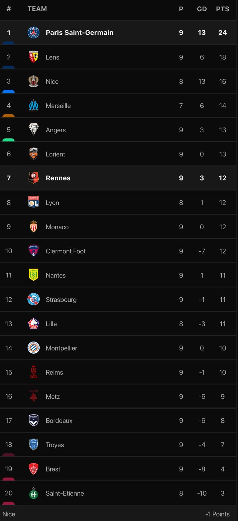 Messi, Neymar và Mbappe cùng ra sân nhưng PSG vẫn thua  - ảnh 5