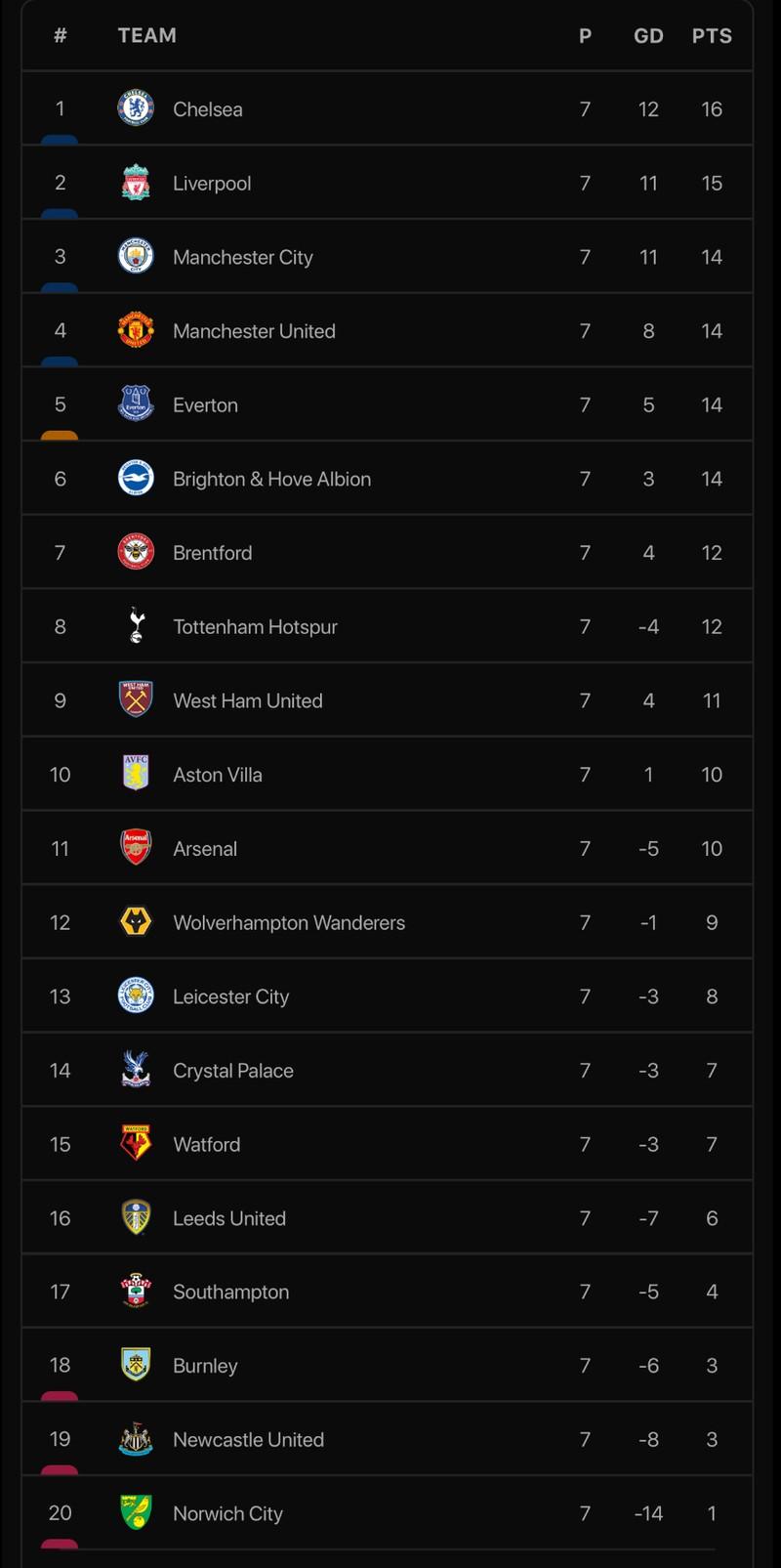 Liverpool và Man. City rượt đuổi ngoạn mục, Chelsea hưởng lợi - ảnh 9