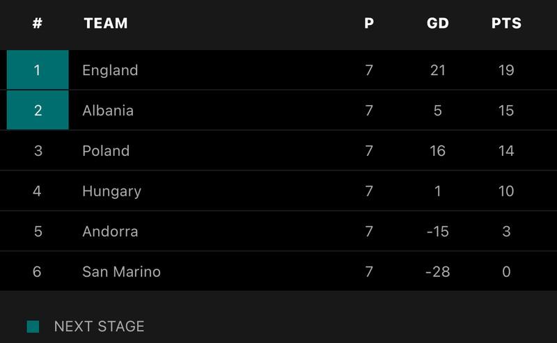 Harry Kane và Sterling dự bị, tuyển Anh vẫn thắng đậm chủ nhà Andorra - ảnh 6