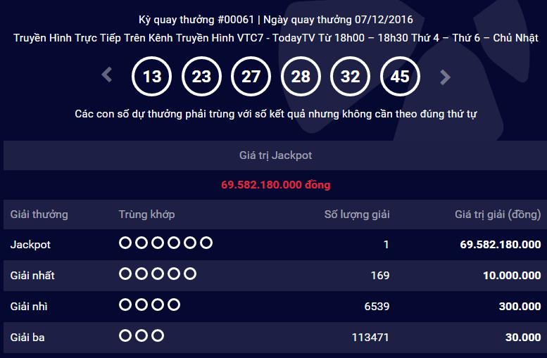 Người thứ 6 trúng giải Vietlott trị giá 69,58 tỉ đồng - ảnh 1