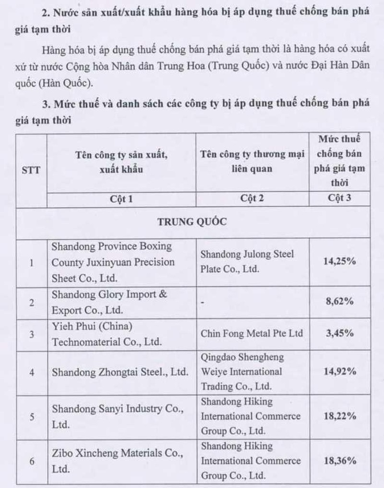 Đánh thuế chống bán phá giá tôn lên 20 công ty Trung Quốc - ảnh 1
