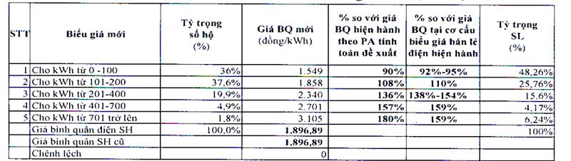 Bộ Công Thương đề xuất biểu giá điện sinh hoạt 5 bậc  - ảnh 1