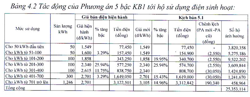 Bộ Công Thương đề xuất biểu giá điện sinh hoạt 5 bậc  - ảnh 2