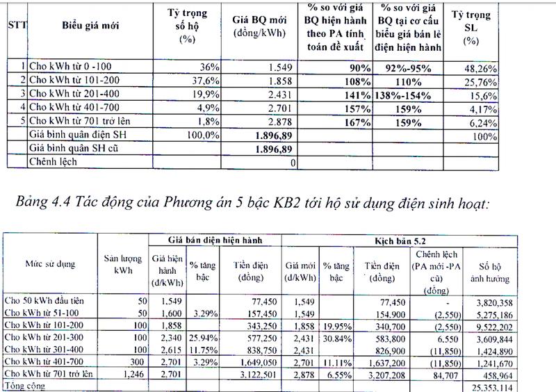 Bộ Công Thương đề xuất biểu giá điện sinh hoạt 5 bậc  - ảnh 3