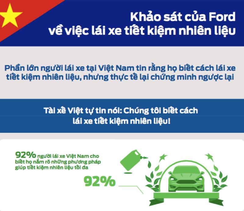Đúng - sai về thói quen lái xe tiết kiệm nhiên liệu - ảnh 1