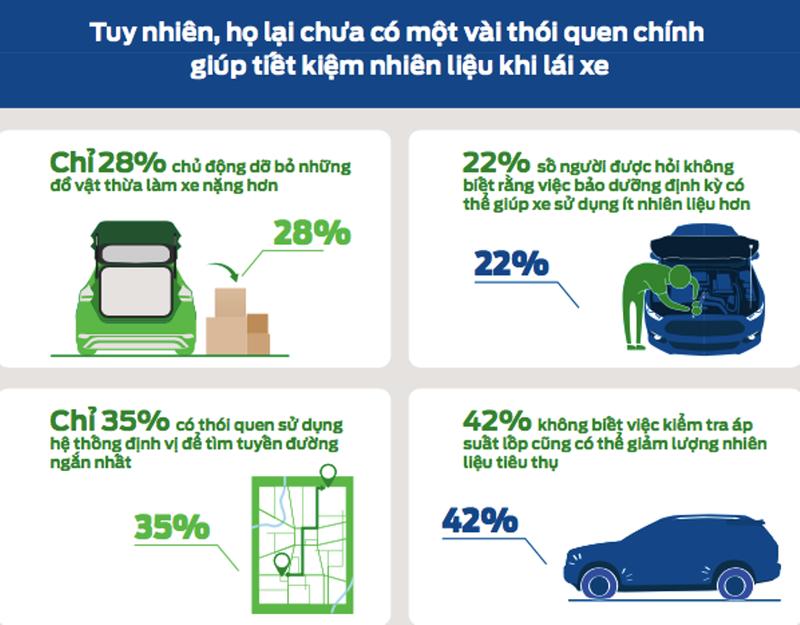 Đúng - sai về thói quen lái xe tiết kiệm nhiên liệu - ảnh 2
