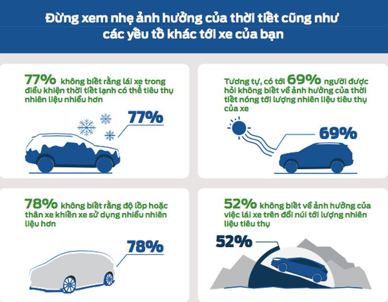 Đúng - sai về thói quen lái xe tiết kiệm nhiên liệu - ảnh 3