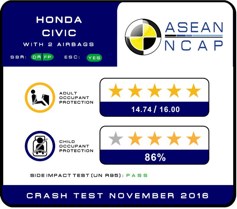 Honda Civic thế hệ mới đạt chứng nhận an toàn 5 sao - ảnh 2