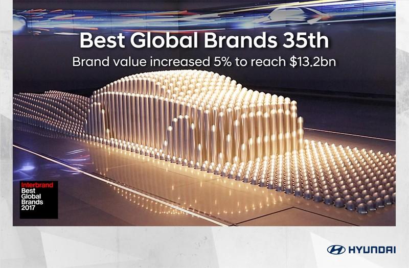 Hyundai tăng trưởng giá trị thương hiệu đạt 13,2 tỉ USD - ảnh 1