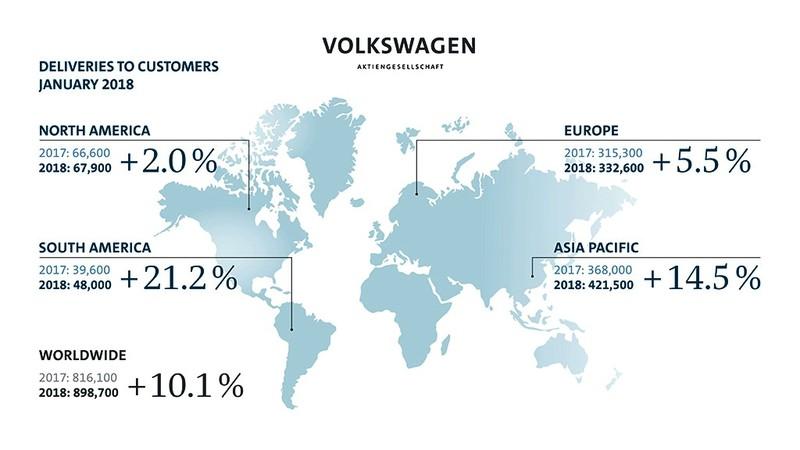 Tháng 1-2018: Volkswagen bán xấp xỉ 900.000 xe - ảnh 1