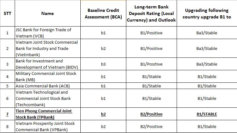 Moody's nâng xếp hạng tín nhiệm của TPBank lên mức B1 - ảnh 1