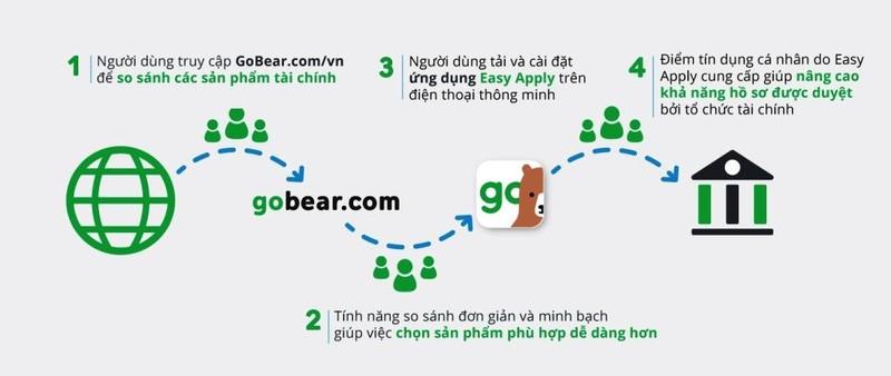 Ứng dụng Easy Apply giúp đăng ký sản phẩm tài chính dễ hơn - ảnh 1