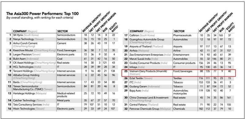 Vinamilk: Top 50 công ty quyền lực nhất Châu Á - ảnh 1