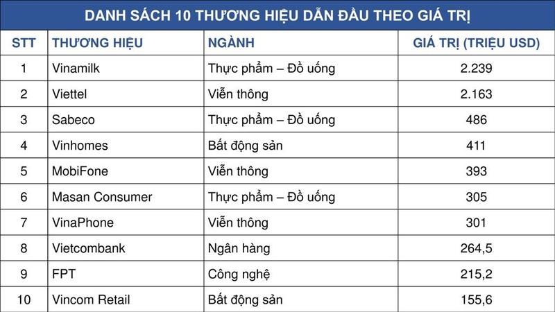 Vinamilk: Thương hiệu có giá trị cao nhất Việt Nam 2019 - ảnh 1