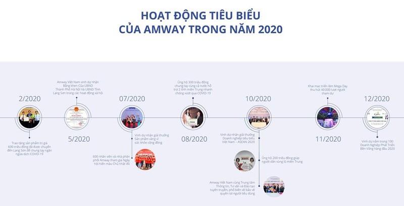 Amway Việt Nam ra mắt báo cáo trách nhiệm xã hội năm 2020 - ảnh 1