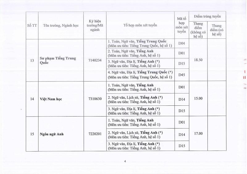 ĐH Huế công bố điểm chuẩn: 58 ngành lấy 13 điểm - ảnh 4