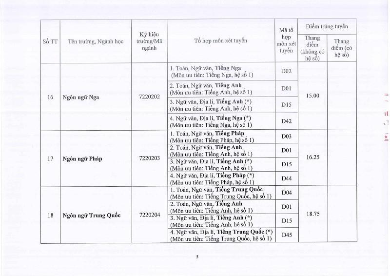 ĐH Huế công bố điểm chuẩn: 58 ngành lấy 13 điểm - ảnh 5