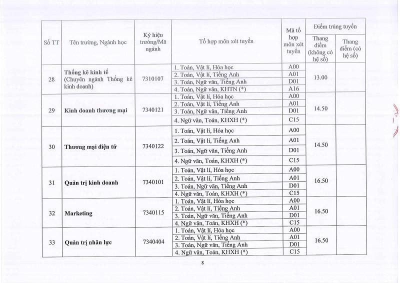 ĐH Huế công bố điểm chuẩn: 58 ngành lấy 13 điểm - ảnh 8