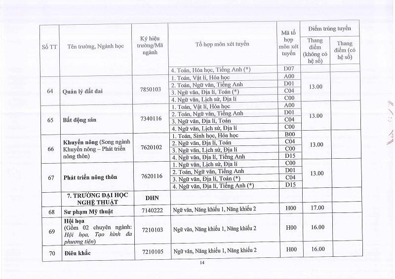 ĐH Huế công bố điểm chuẩn: 58 ngành lấy 13 điểm - ảnh 14
