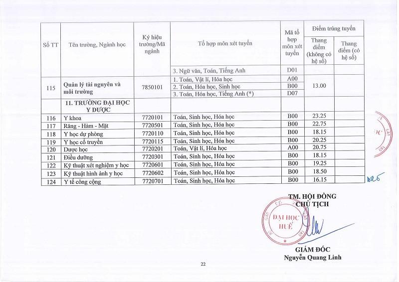 ĐH Huế công bố điểm chuẩn: 58 ngành lấy 13 điểm - ảnh 21