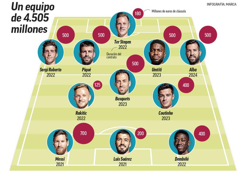 Mourinho, Pochettino đua ghế ở Real, Barca trị giá 4,5 tỉ euro - ảnh 2