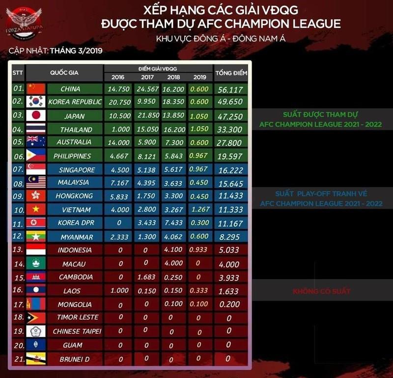 Việt Nam có cơ hội vào thẳng AFC Champions League mùa sau - ảnh 3