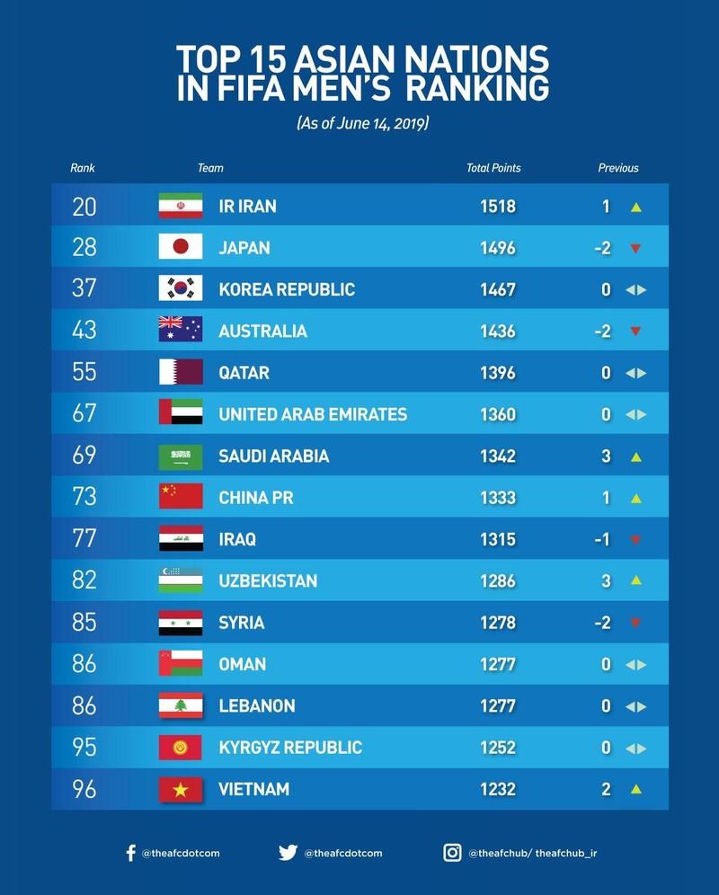 Việt Nam vượt Thái Lan 20 bậc trên bảng xếp hạng FIFA  - ảnh 2