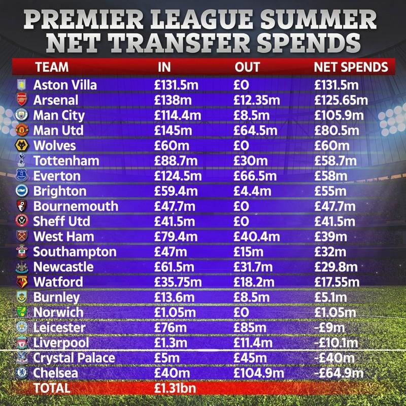 Ngoại hạng Anh tiêu tốn 1,41 tỉ bảng chuyển nhượng mùa hè - ảnh 2