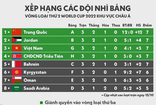 Nhì bảng và cơ hội đi tiếp của VN; Indonesia mất kỷ lục 28 năm - ảnh 3