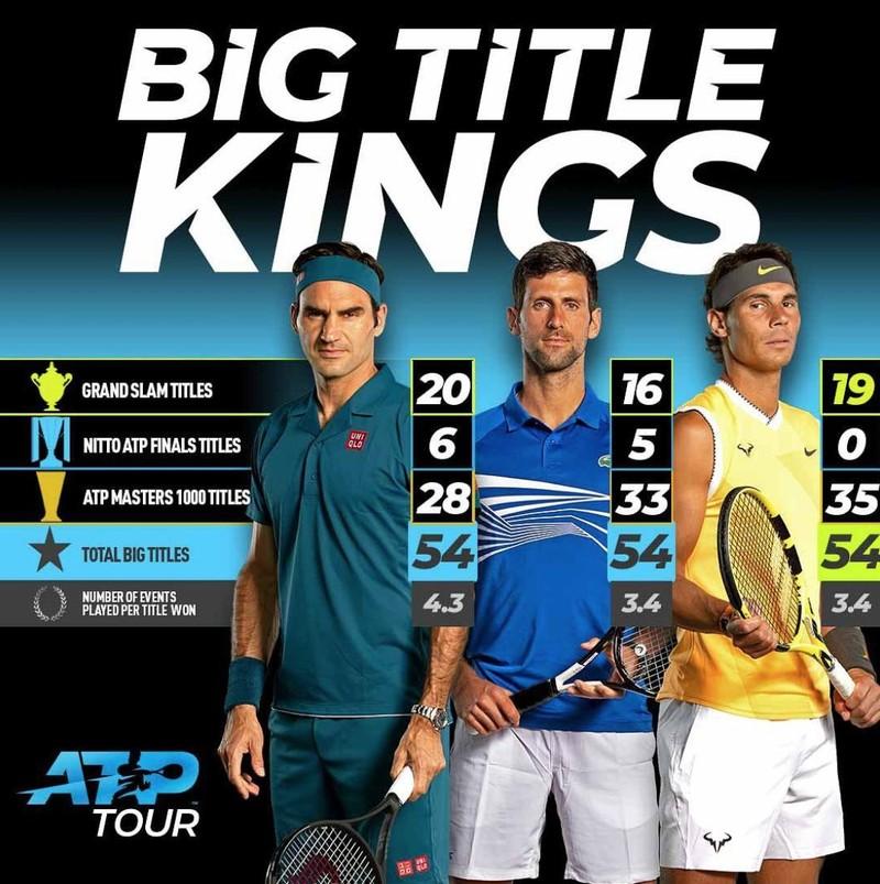 Djokovic cùng 'big three' giải cứu quần vợt thế giới - ảnh 1