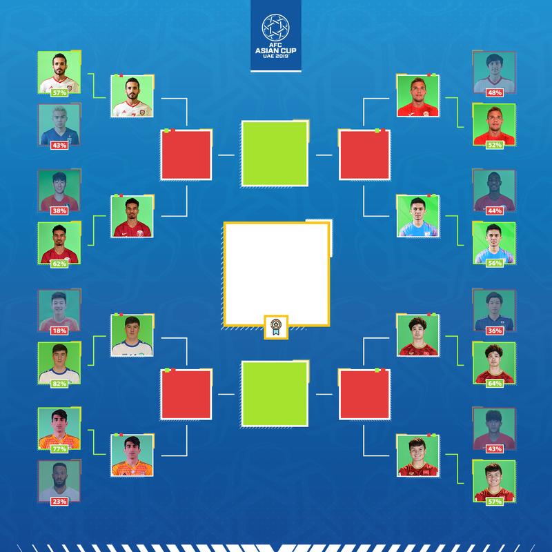 Công Phượng đấu Quang Hải ở giải AFC; kỷ lục Guinness bị phá - ảnh 3