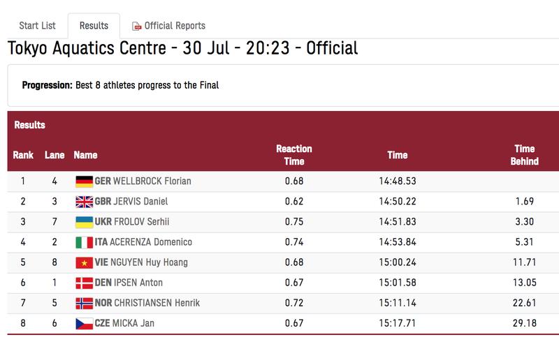 Huy Hoàng xếp hạng 12 chia tay đấu trường Olympic - ảnh 1
