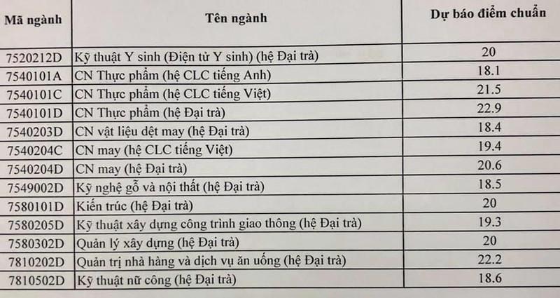 Điểm chuẩn dự báo ĐH Sư phạm kỹ thuật TP.HCM cao nhất 25 điểm - ảnh 3