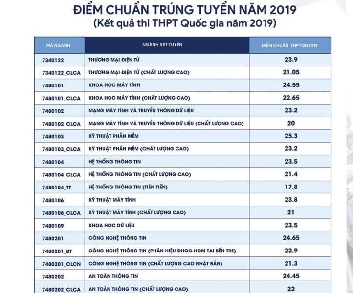 Điểm chuẩn ĐH Công nghệ thông tin TP.HCM cao nhất 25,3 điểm - ảnh 1
