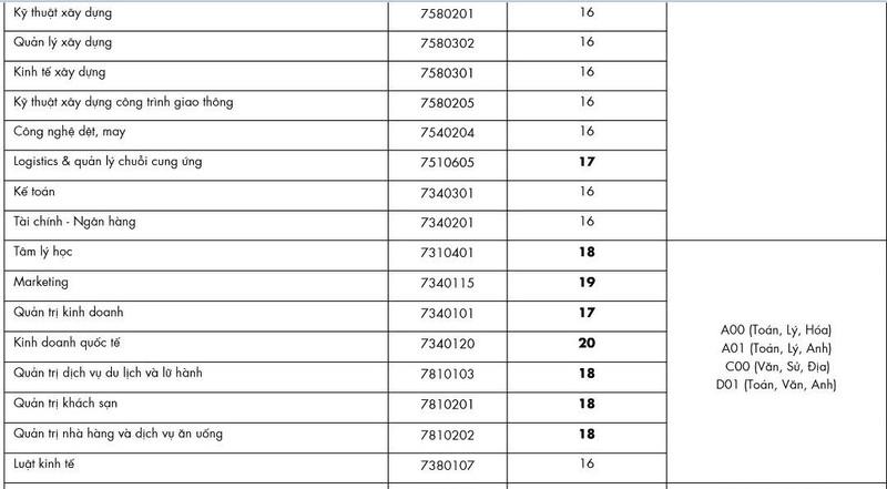 Điểm chuẩn Đại học Công nghệ TP.HCM 16-22 điểm - ảnh 2