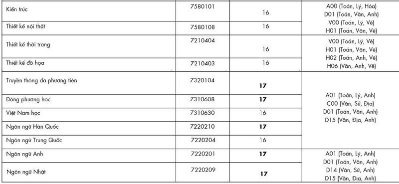Điểm chuẩn Đại học Công nghệ TP.HCM 16-22 điểm - ảnh 3