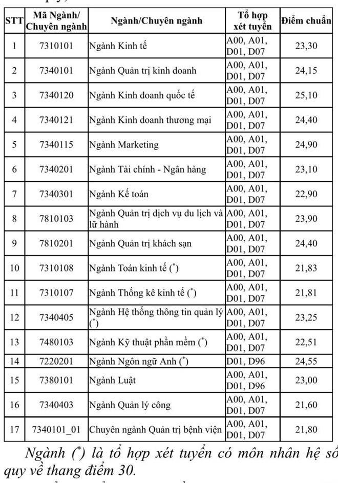 Điểm chuẩn cao ngất của Trường ĐH Kinh tế TP.HCM - ảnh 1