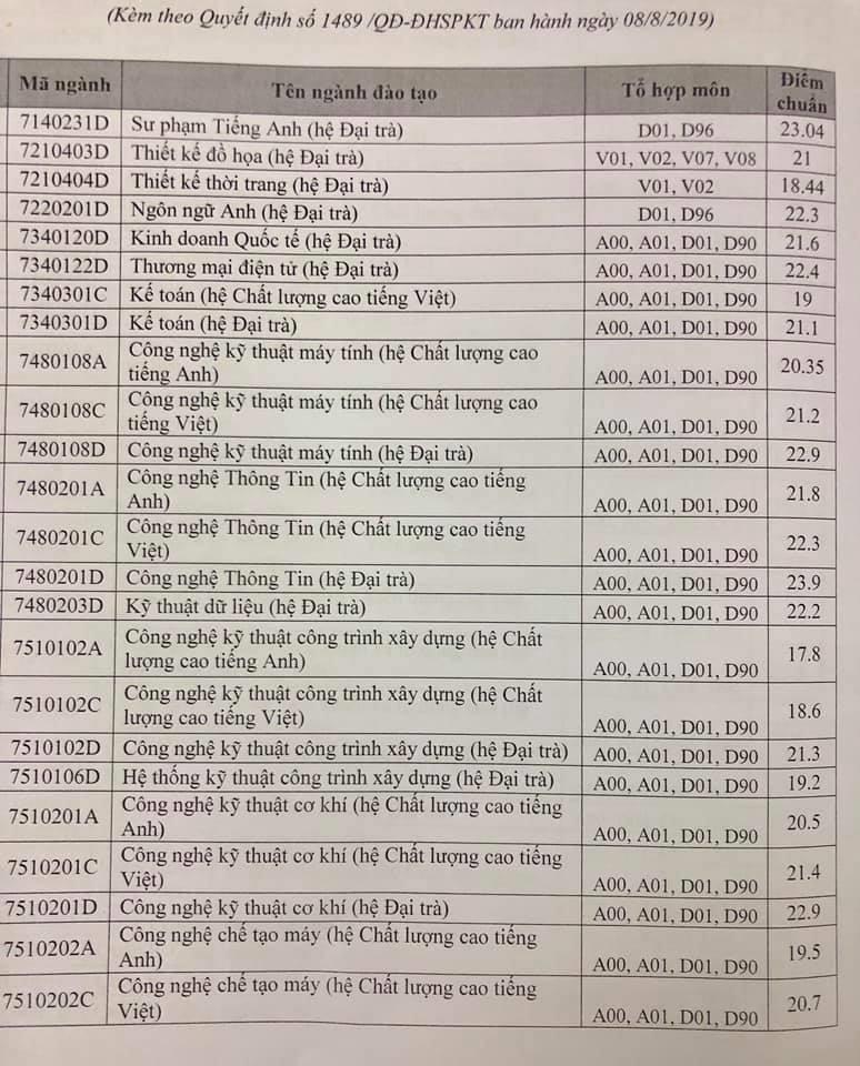 Điểm chuẩnTrường ĐH Sư phạm Kỹ thuật TP.HCM tăng cao - ảnh 2