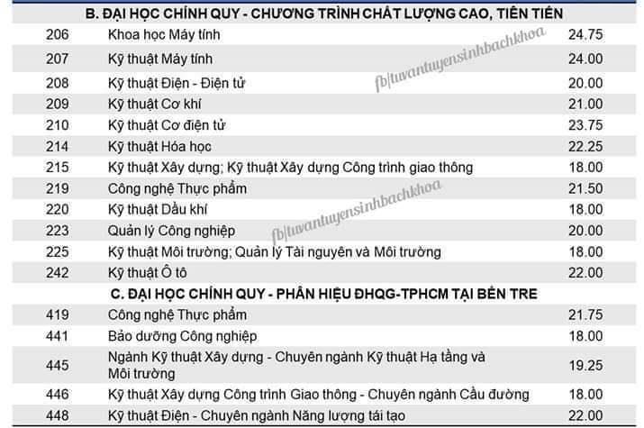 Điểm chuẩn Trường ĐH Bách khoa TP.HCM thấp nhất 18 điểm - ảnh 2